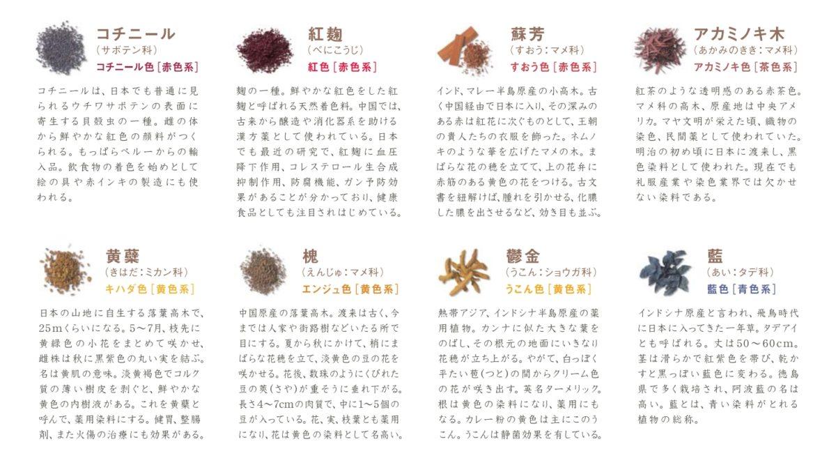 草木染め(ボタニカルカラー)色見本の詳しい解説