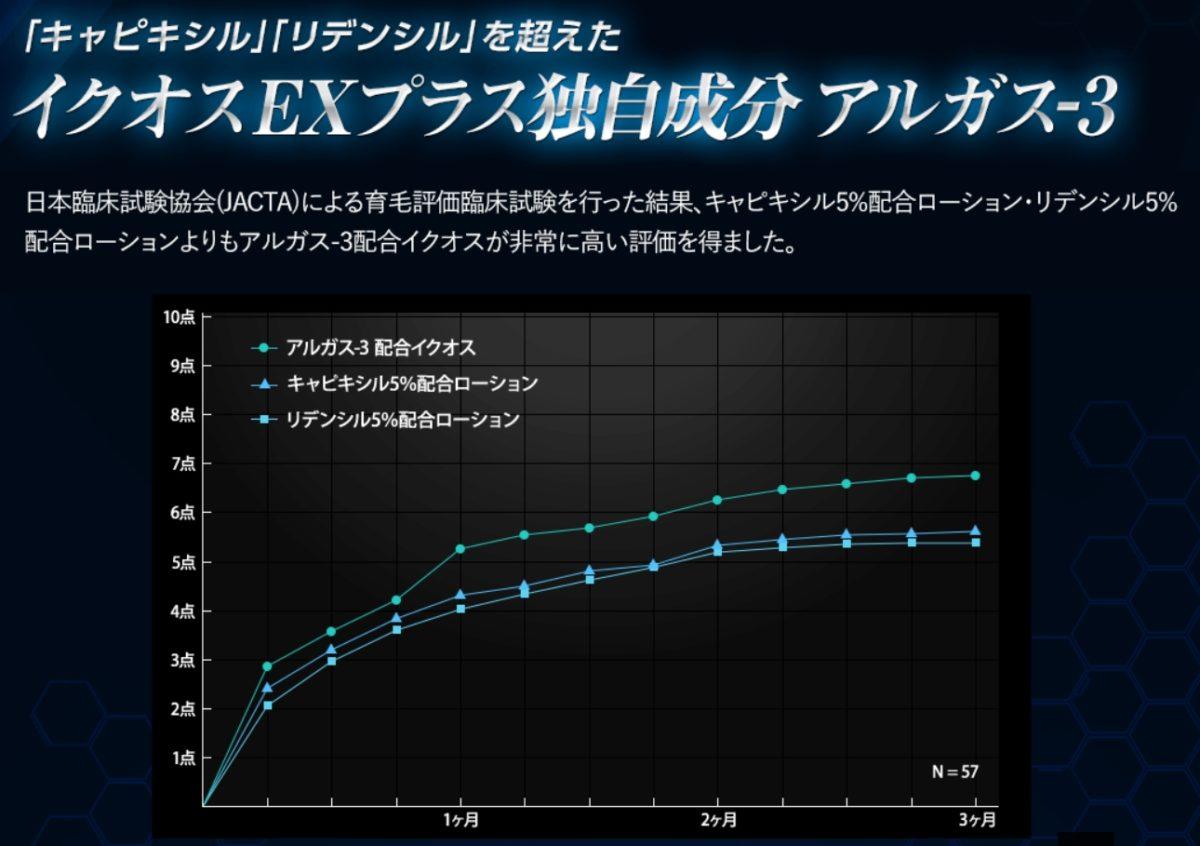 イクオス育毛剤の実験データ