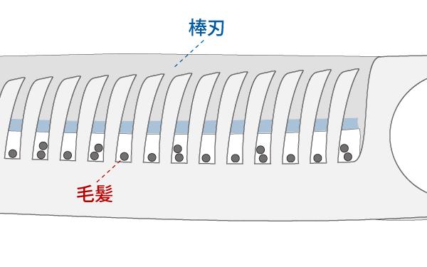 セニングシザー(すきバサミ)の仕組み