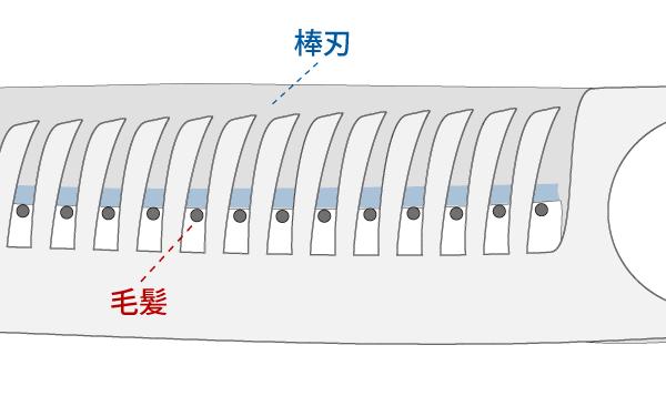 セニングシザー(すきバサミ)の棒刃が髪を痛める仕組み