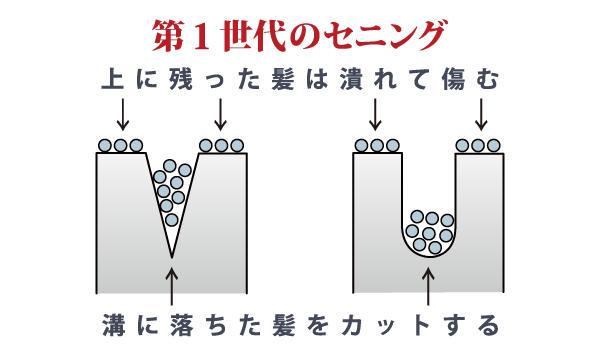 第1世代 セニングシザー(すきバサミ)の櫛刃の構造