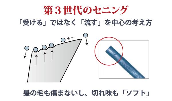 第3世代 セニングシザー(すきバサミ)の櫛刃の構造&毛髪断面図