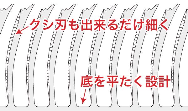 傷まない/傷みにくい最新セニングシザー(すきバサミ)の櫛刃の構造
