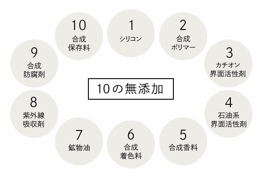 haru kurokami スカルプシャンプー「10の無添加」